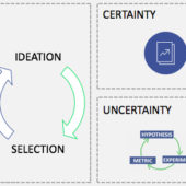 Decision-making in strategic certainty (business case) versus uncertainty (hypothesis-based approach).